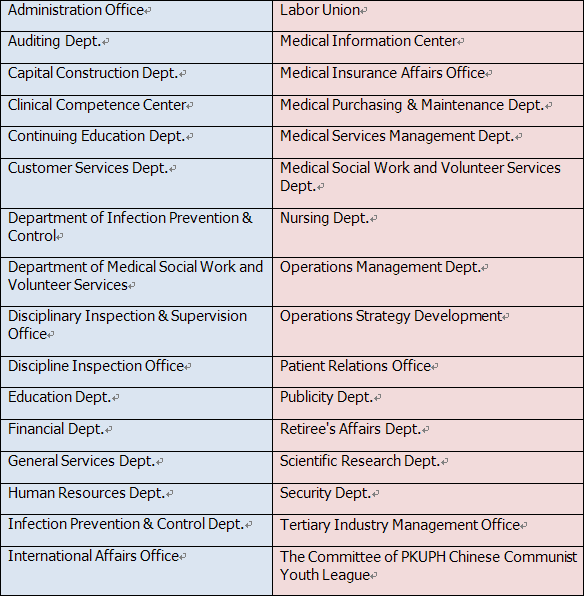 Non-Clinical Departments - Peking University Peoples